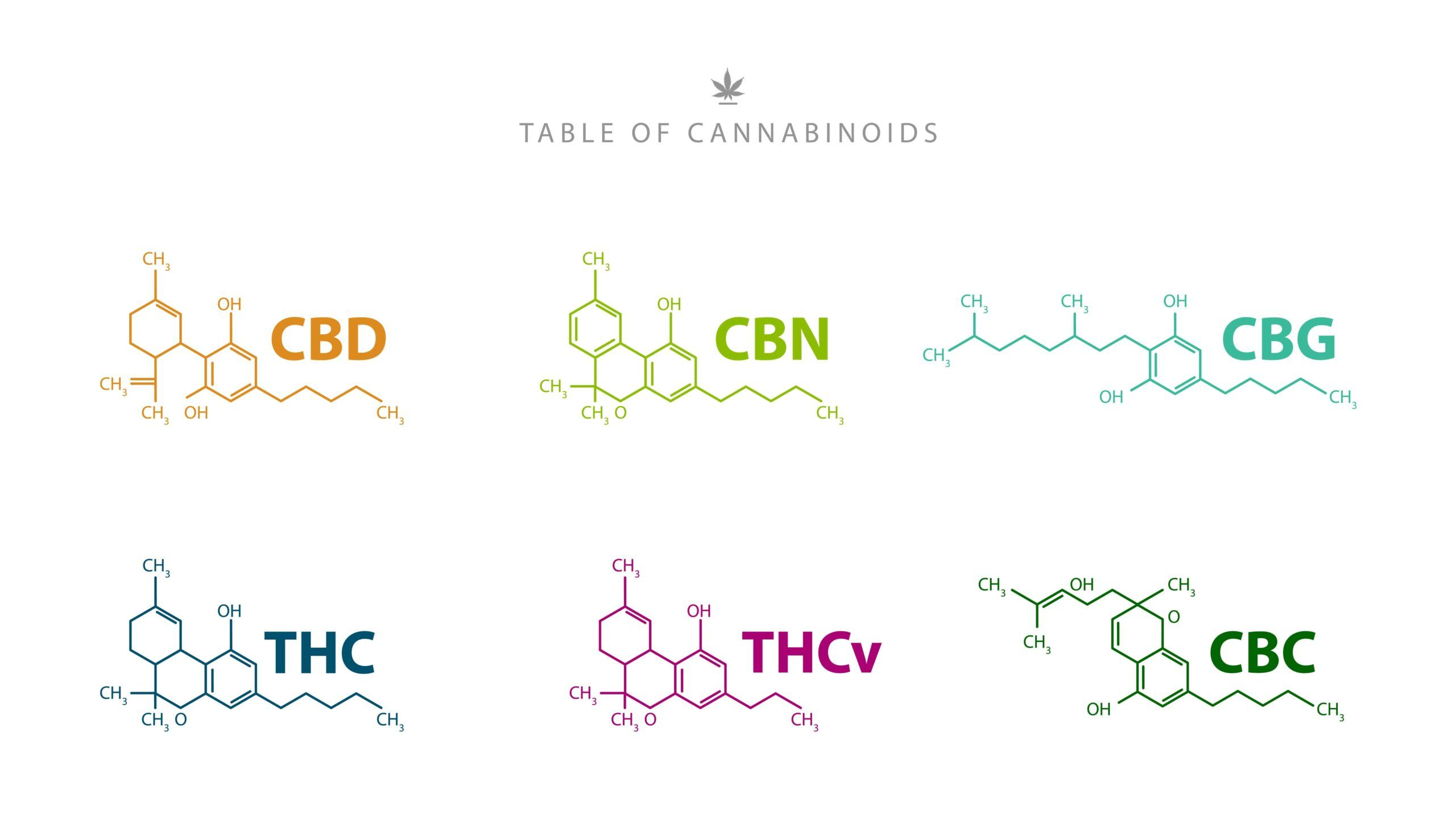 Cannabinoïdes